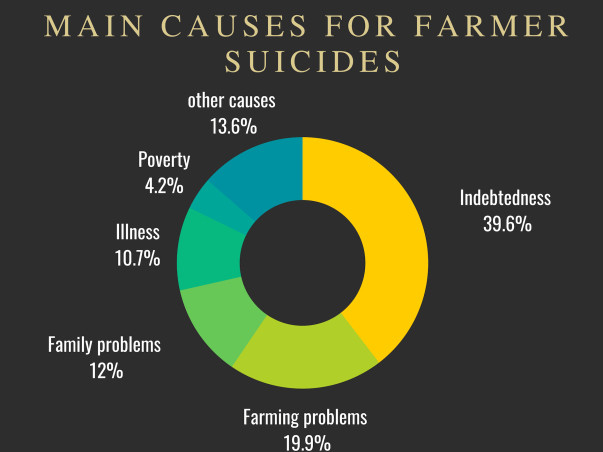 Help Our Farmers And Their Families